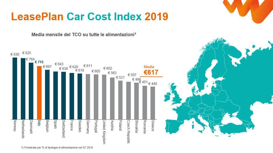 Costo dell'auto di proprietà: in Italia 715 euro al mese