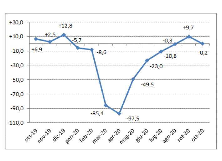 Il mercato auto si ferma di nuovo ad ottobre – Carrozzeria